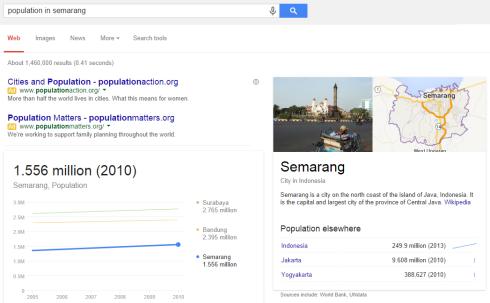 Jumlah Penduduk Semarang